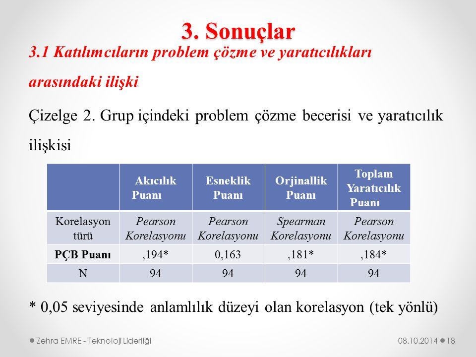 3. Sonuçlar 3.1 Katılımcıların problem çözme ve yaratıcılıkları arasındaki ilişki Çizelge 2. Grup içindeki problem çözme becerisi ve yaratıcılık ilişk