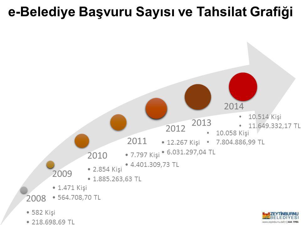 Zeytinburnu Belediyesi Belediyemizin sunmuş olduğu elektronik hizmetlere artık e-Devlet kapısı üzerinden de erişilebiliyor.