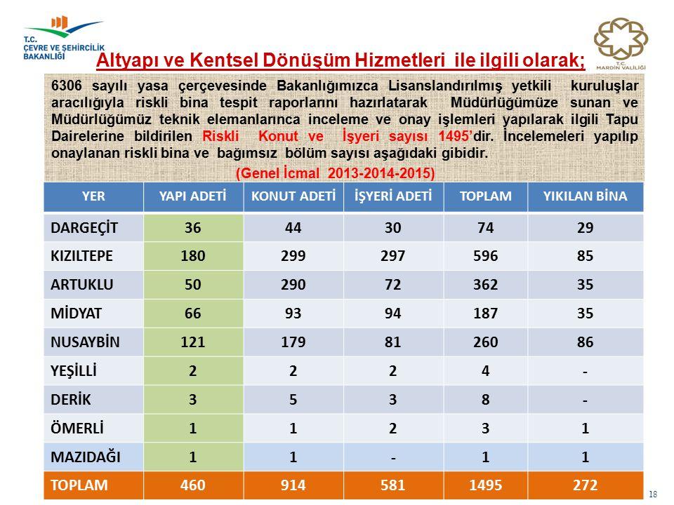 18 Altyapı ve Kentsel Dönüşüm Hizmetleri ile ilgili olarak; 6306 sayılı yasa çerçevesinde Bakanlığımızca Lisanslandırılmış yetkili kuruluşlar aracılığ