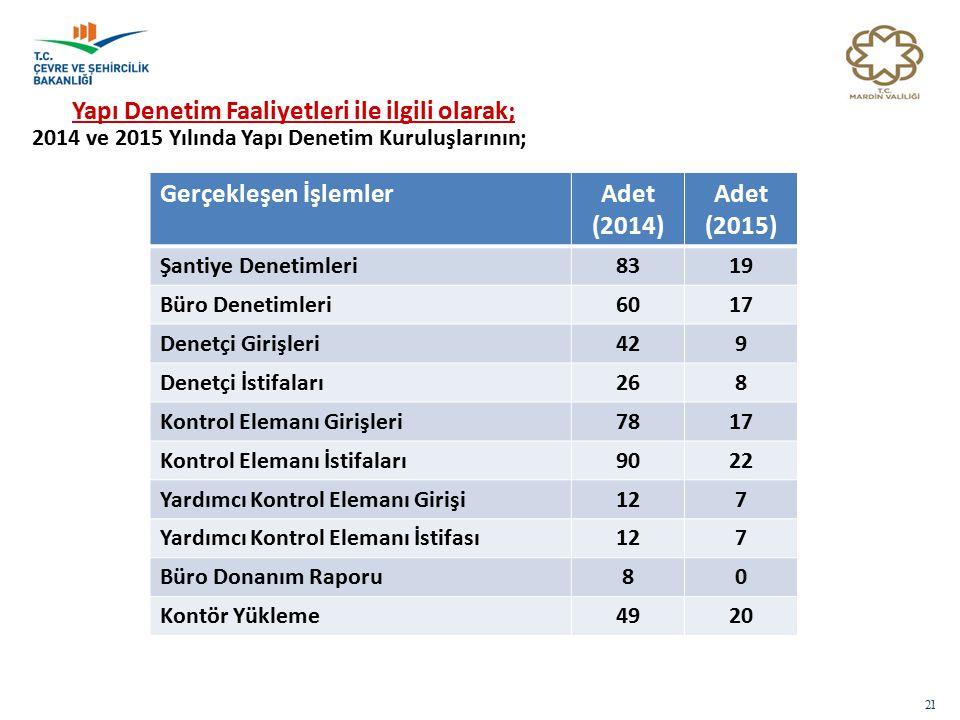 21 Yapı Denetim Faaliyetleri ile ilgili olarak; 2014 ve 2015 Yılında Yapı Denetim Kuruluşlarının; Gerçekleşen İşlemlerAdet (2014) Adet (2015) Şantiye