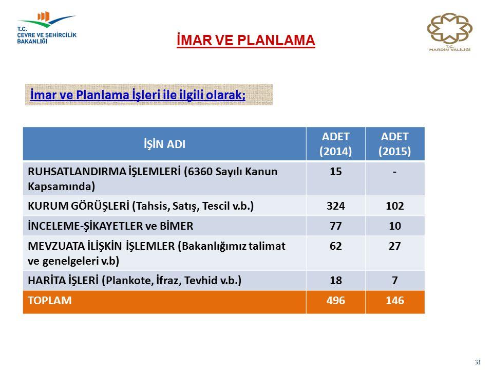31 İMAR VE PLANLAMA İmar ve Planlama İşleri ile ilgili olarak; İŞİN ADI ADET (2014) ADET (2015) RUHSATLANDIRMA İŞLEMLERİ (6360 Sayılı Kanun Kapsamında