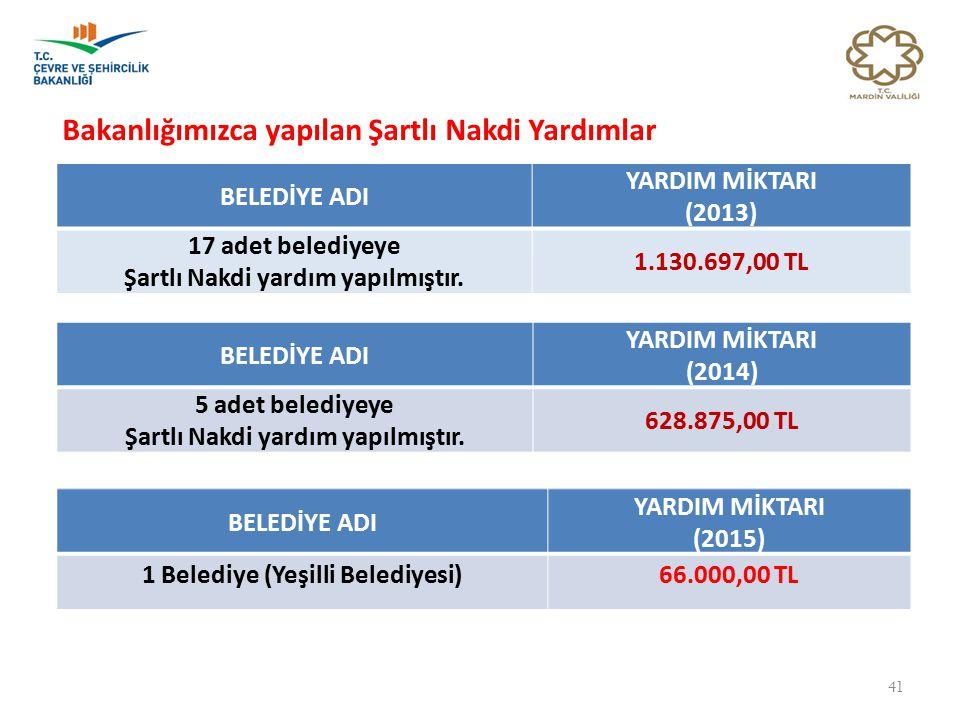41 BELEDİYE ADI YARDIM MİKTARI (2013) 17 adet belediyeye Şartlı Nakdi yardım yapılmıştır. 1.130.697,00 TL BELEDİYE ADI YARDIM MİKTARI (2014) 5 adet be