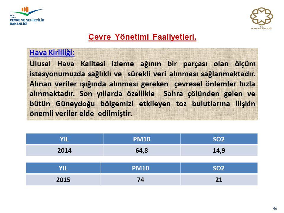 46 YILPM10SO2 201464,814,9 Hava Kirliliği: Ulusal Hava Kalitesi izleme ağının bir parçası olan ölçüm istasyonumuzda sağlıklı ve sürekli veri alınması sağlanmaktadır.
