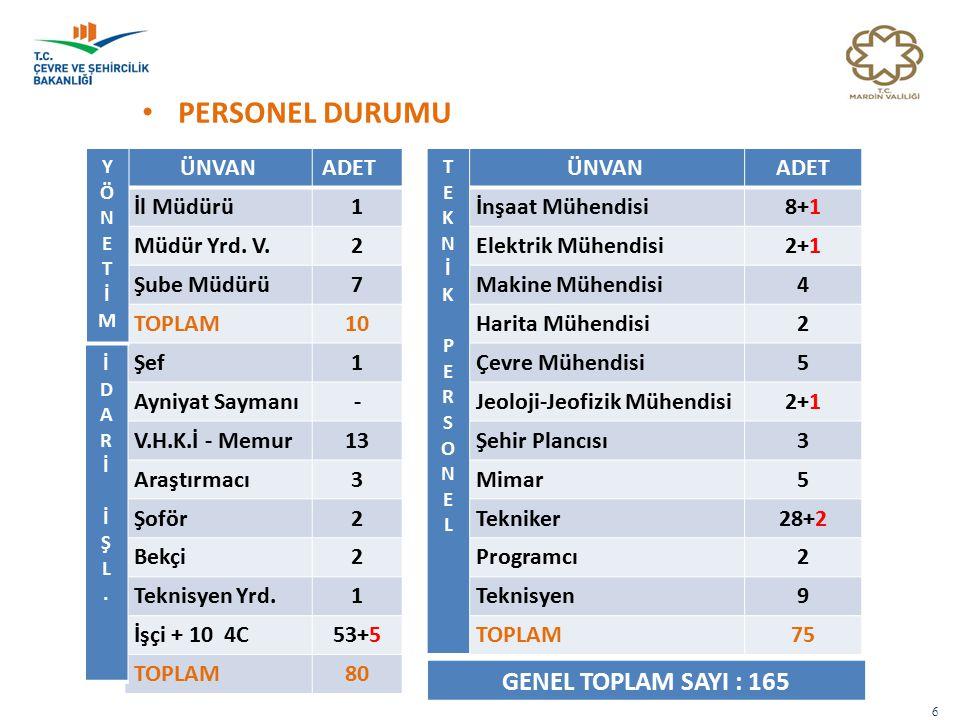 LABORATUAR HİZMETLERİMİZ - 1 27 Piyasa Gözetimi ve Denetimi Faaliyetleri Kapsamında : 2014 Yılı : 81 adet PGD Taze Beton numene alma tutanağı düzenlenmiştir.