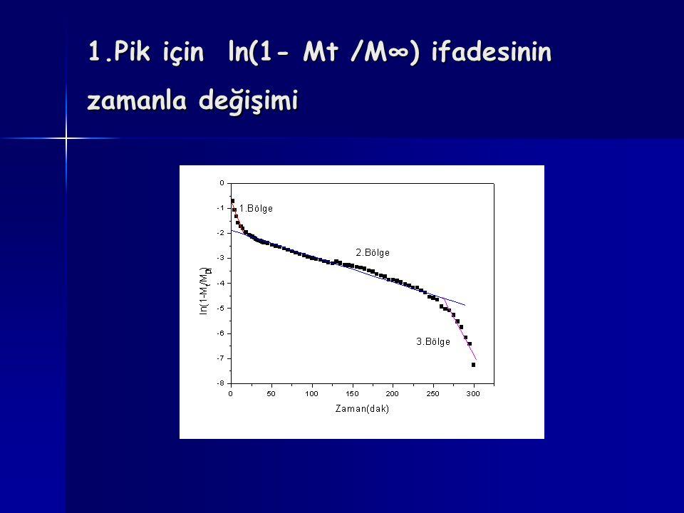 1.Pik için ln(1- Mt /M∞) ifadesinin zamanla değişimi