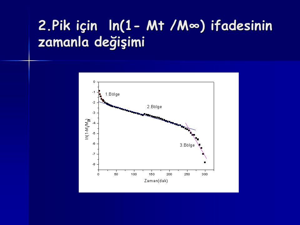 2.Pik için ln(1- Mt /M∞) ifadesinin zamanla değişimi