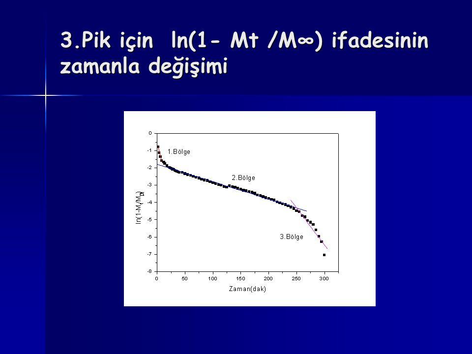 3.Pik için ln(1- Mt /M∞) ifadesinin zamanla değişimi