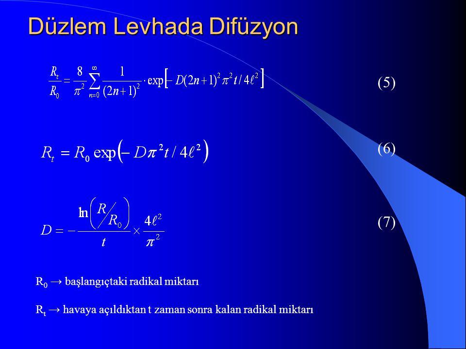 Düzlem Levhada Difüzyon (5) (6) (7) R 0 → başlangıçtaki radikal miktarı R t → havaya açıldıktan t zaman sonra kalan radikal miktarı