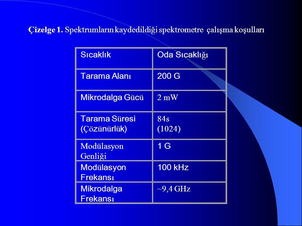 Çizelge 1. Spektrumların kaydedildiği spektrometre çalışma koşulları SıcaklıkOda Sıcaklı ğı Tarama Alan ı 200 G Mikrodalga G ü c ü 2 mW Tarama S ü res