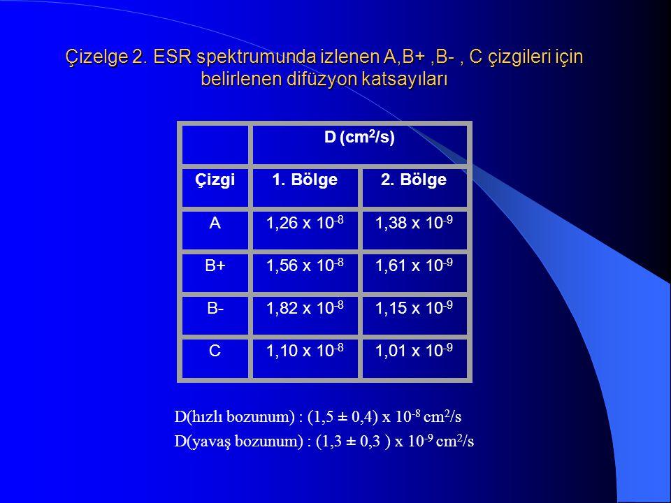 Çizelge 2. ESR spektrumunda izlenen A,B+,B-, C çizgileri için belirlenen difüzyon katsayıları D (cm 2 /s) Çizgi1. Bölge2. Bölge A1,26 x 10 -8 1,38 x 1