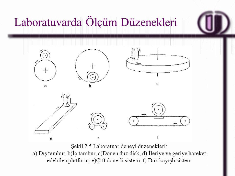 Laboratuvarda Ölçüm Düzenekleri Şekil 2.5 Laboratuar deneyi düzenekleri: a) Dış tambur, b)İç tambur, c)Dönen düz disk, d) İleriye ve geriye hareket edebilen platform, e)Çift dönerli sistem, f) Düz kayışlı sistem