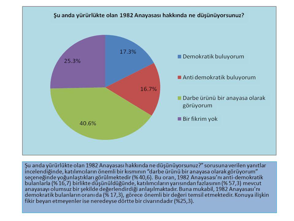 Eğitim diline ilişkin düşüncelerin siyasal partilere göre dağılımını gösteren bu tablo, eğitim dili Türkçe olmalı, anadiller öğretilmelidir seçeneğinin, AK Parti (% 73), CHP (% 68,7) ve MHP (64,7) arasında çok büyük oranda desteklendiğini göstermektedir.