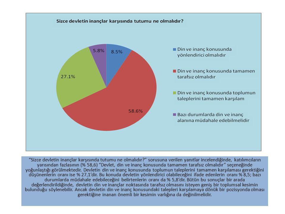 """""""Sizce devletin inançlar karşısında tutumu ne olmalıdır?"""" sorusuna verilen yanıtlar incelendiğinde, katılımcıların yarısından fazlasının (% 58,6) """"Dev"""
