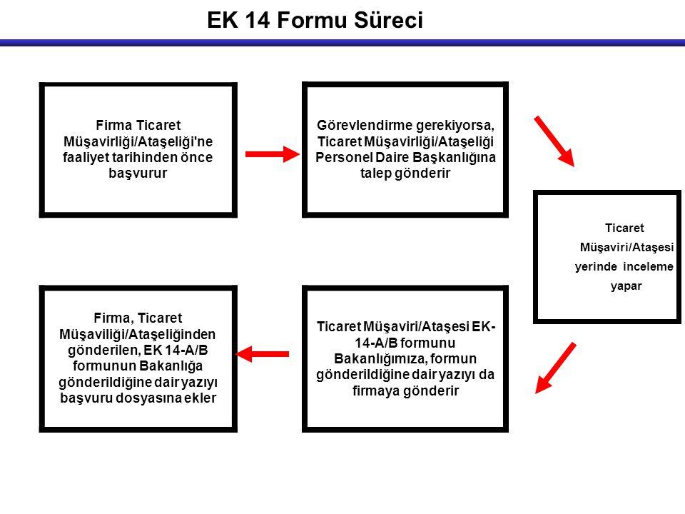 EK 14 Formu Süreci Firma Ticaret Müşavirliği/Ataşeliği ne faaliyet tarihinden önce başvurur Görevlendirme gerekiyorsa, Ticaret Müşavirliği/Ataşeliği Personel Daire Başkanlığına talep gönderir Firma, Ticaret Müşaviliği/Ataşeliğinden gönderilen, EK 14-A/B formunun Bakanlığa gönderildiğine dair yazıyı başvuru dosyasına ekler Ticaret Müşaviri/Ataşesi EK- 14-A/B formunu Bakanlığımıza, formun gönderildiğine dair yazıyı da firmaya gönderir Ticaret Müşaviri/Ataşesi yerinde inceleme yapar