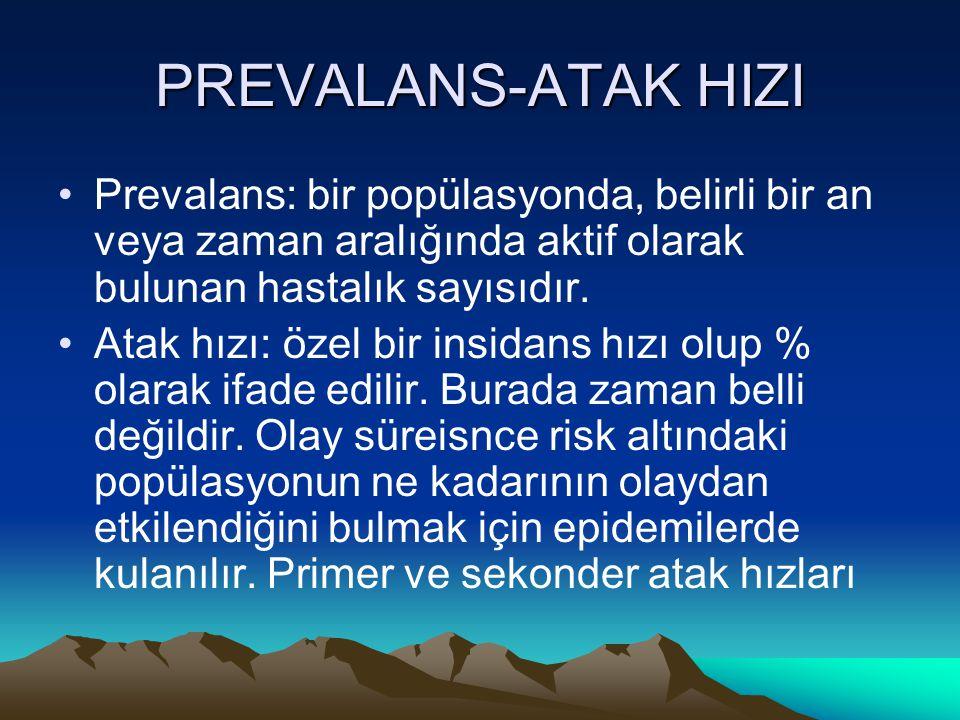 PREVALANS-ATAK HIZI Prevalans: bir popülasyonda, belirli bir an veya zaman aralığında aktif olarak bulunan hastalık sayısıdır. Atak hızı: özel bir ins