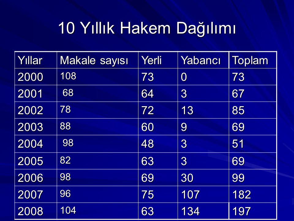 2000-2008 Yıllarında Karara Bağlanan Makaleler Yıllarİ.Makalesayısı H.
