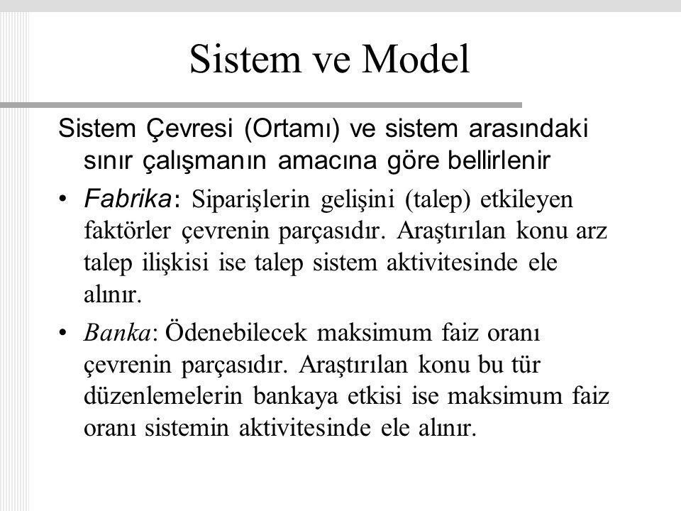 Sistem ve Model Sistem Çevresi (Ortamı) ve sistem arasındaki sınır çalışmanın amacına göre bellirlenir Fabrika : Siparişlerin gelişini (talep) etkiley