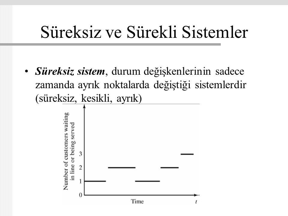Süreksiz ve Sürekli Sistemler Süreksiz sistem, durum değişkenlerinin sadece zamanda ayrık noktalarda değiştiği sistemlerdir (süreksiz, kesikli, ayrık)