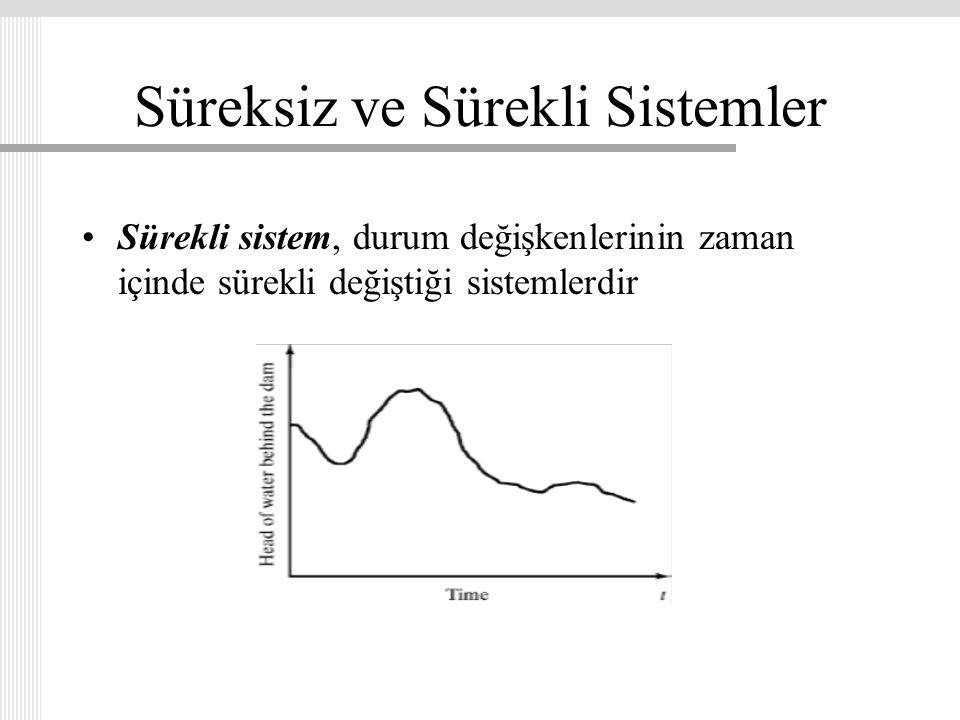 Süreksiz ve Sürekli Sistemler Sürekli sistem, durum değişkenlerinin zaman içinde sürekli değiştiği sistemlerdir