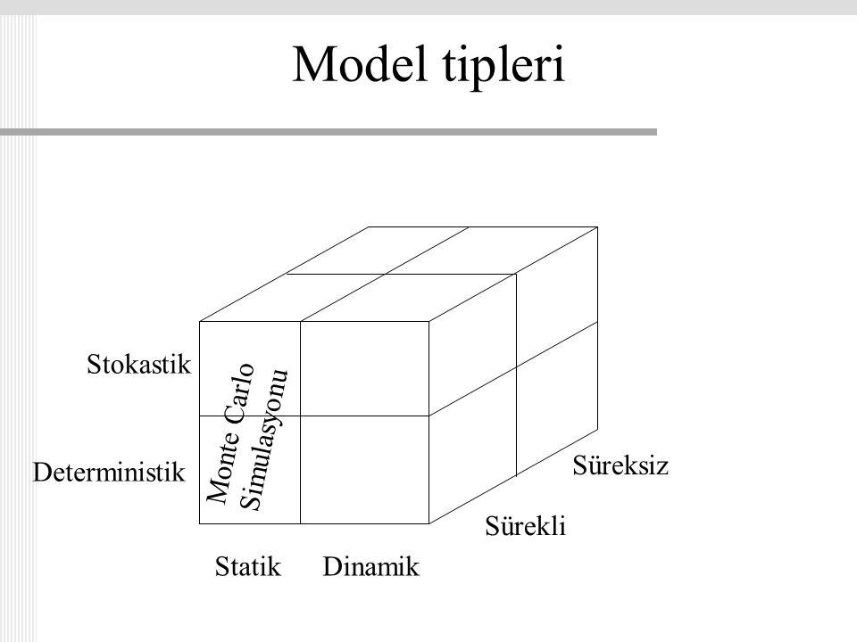 Model tipleri StatikDinamik Stokastik Deterministik Sürekli Süreksiz Monte Carlo Simulasyonu