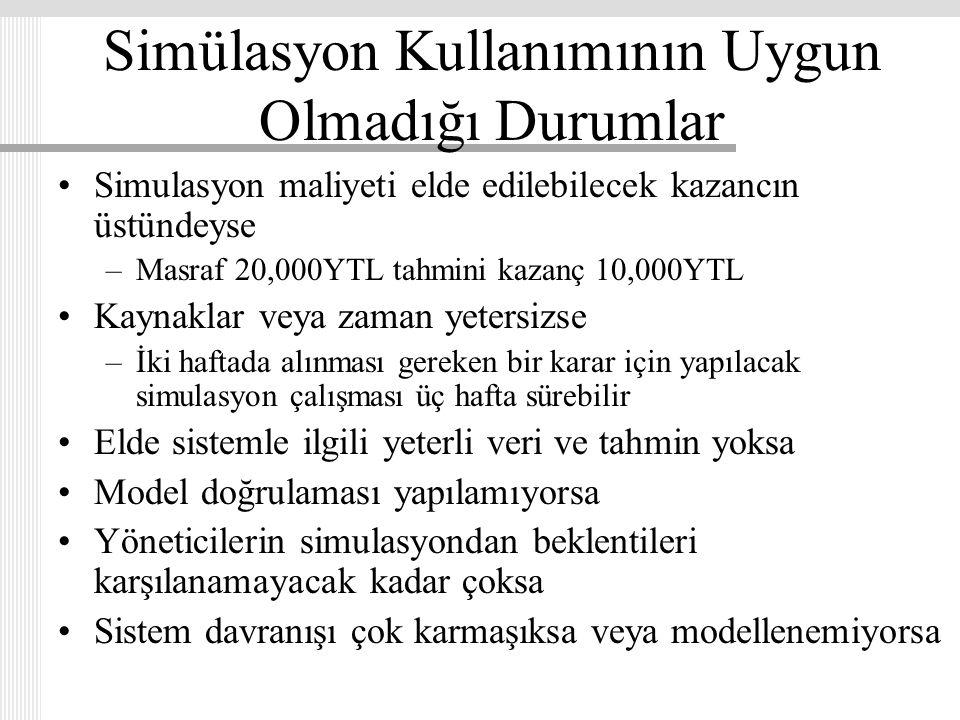 Simülasyon Kullanımının Uygun Olmadığı Durumlar Simulasyon maliyeti elde edilebilecek kazancın üstündeyse –Masraf 20,000YTL tahmini kazanç 10,000YTL K