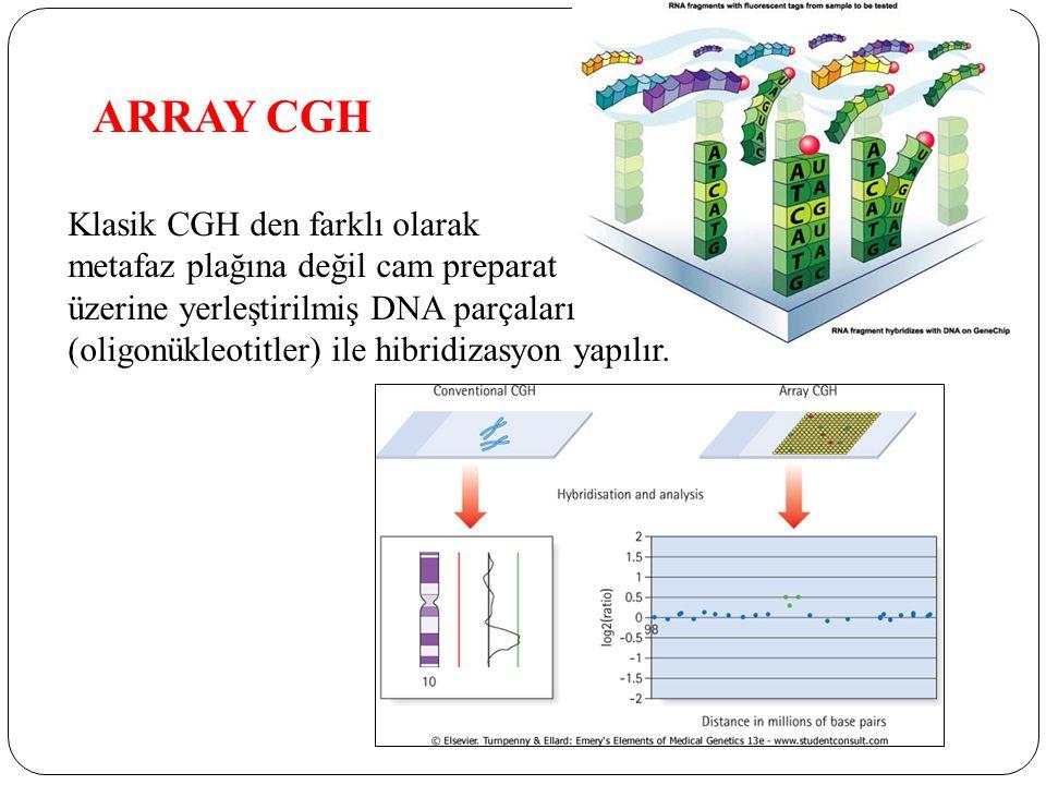 ARRAY CGH Klasik CGH den farklı olarak metafaz plağına değil cam preparat üzerine yerleştirilmiş DNA parçaları (oligonükleotitler) ile hibridizasyon yapılır.
