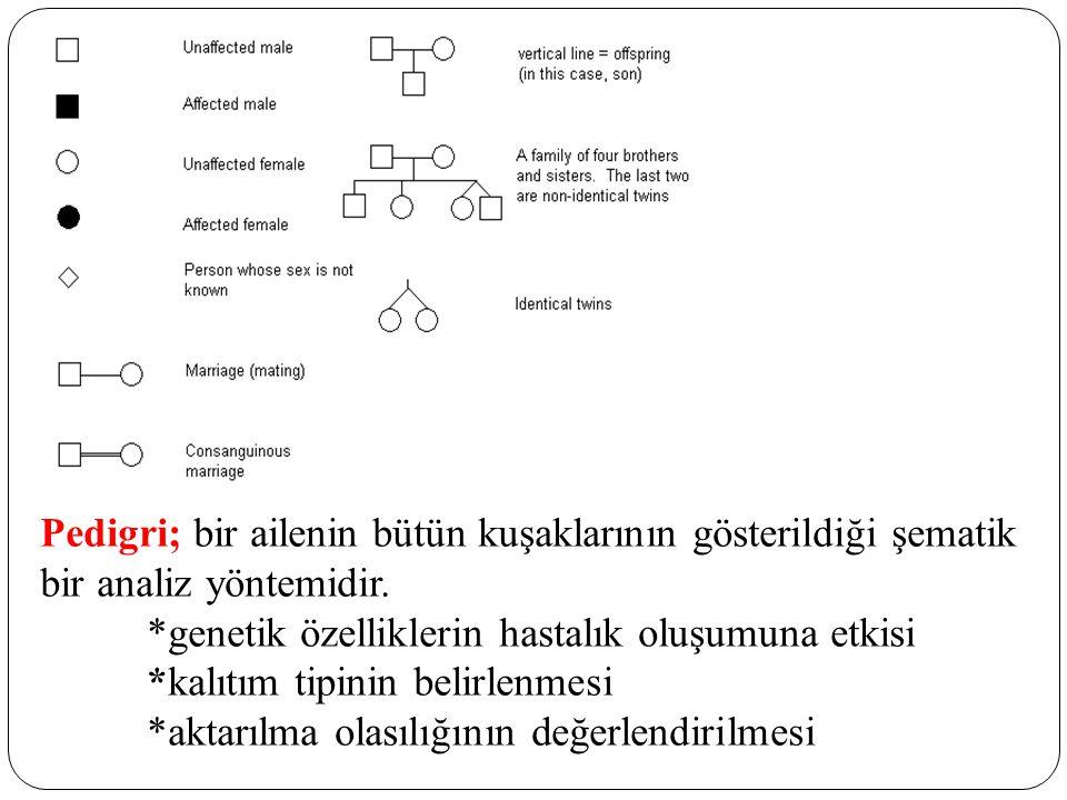 Pedigri; bir ailenin bütün kuşaklarının gösterildiği şematik bir analiz yöntemidir. *genetik özelliklerin hastalık oluşumuna etkisi *kalıtım tipinin b