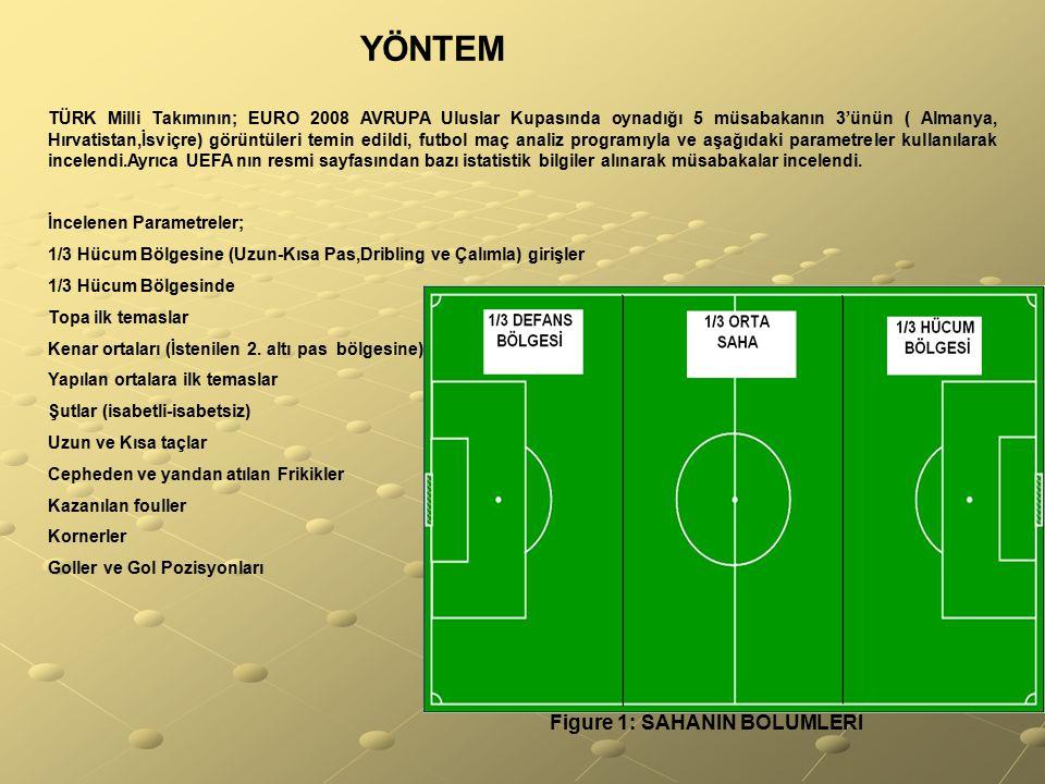 YÖNTEM TÜRK Milli Takımının; EURO 2008 AVRUPA Uluslar Kupasında oynadığı 5 müsabakanın 3'ünün ( Almanya, Hırvatistan,İsviçre) görüntüleri temin edildi