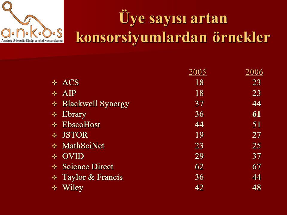 Üye sayısı artan konsorsiyumlardan örnekler 2005 2006 2005 2006  ACS1823  AIP1823  Blackwell Synergy3744  Ebrary3661  EbscoHost4451  JSTOR1927  MathSciNet 2325  OVID 29 37  Science Direct6267  Taylor & Francis3644  Wiley4248