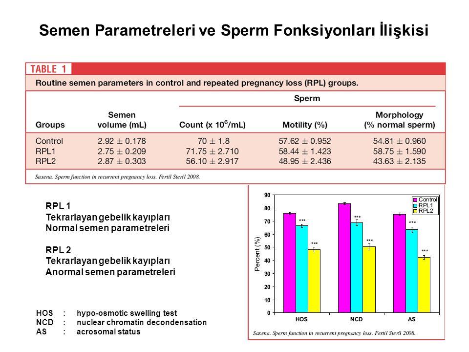 Semen Parametreleri ve Sperm Fonksiyonları İlişkisi RPL 1 Tekrarlayan gebelik kayıpları Normal semen parametreleri RPL 2 Tekrarlayan gebelik kayıpları
