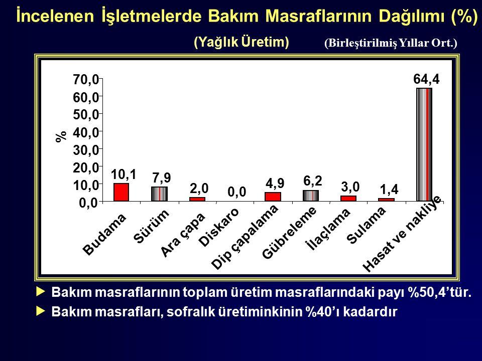 İncelenen İşletmelerde Bakım Masraflarının Dağılımı (%) (Yağlık Üretim) (Birleştirilmiş Yıllar Ort.)  Bakım masraflarının toplam üretim masraflarında