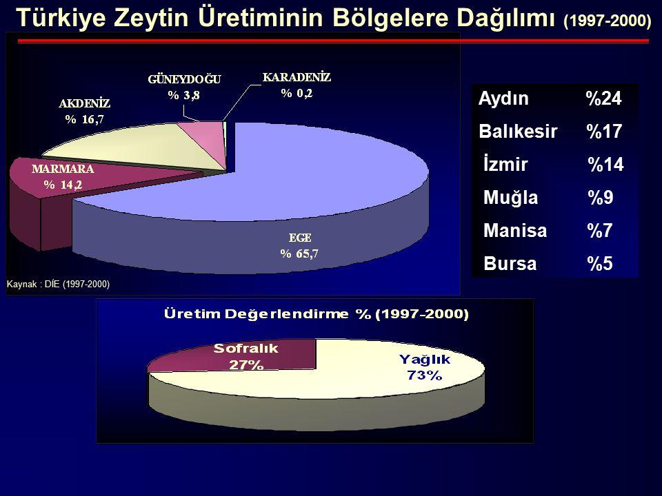 Türkiye Zeytin Üretiminin Bölgelere Dağılımı (1997-2000) Kaynak : DİE (1997-2000) Aydın %24 Balıkesir %17 İzmir %14 Muğla %9 Manisa %7 Bursa %5