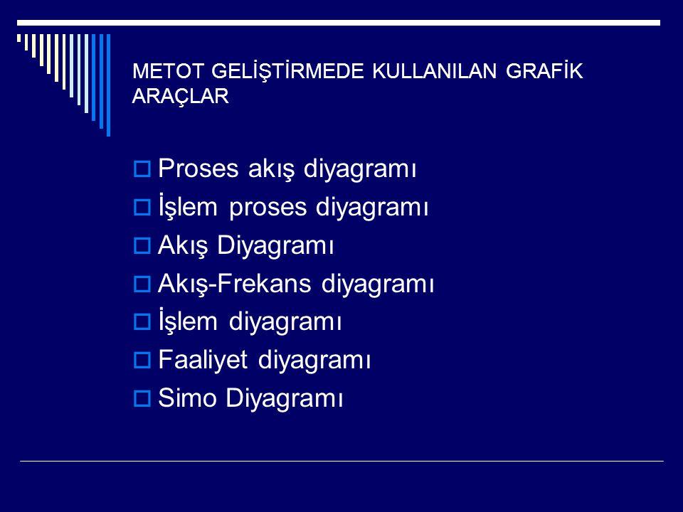 METOT GELİŞTİRMEDE KULLANILAN GRAFİK ARAÇLAR  Proses akış diyagramı  İşlem proses diyagramı  Akış Diyagramı  Akış-Frekans diyagramı  İşlem diyagr