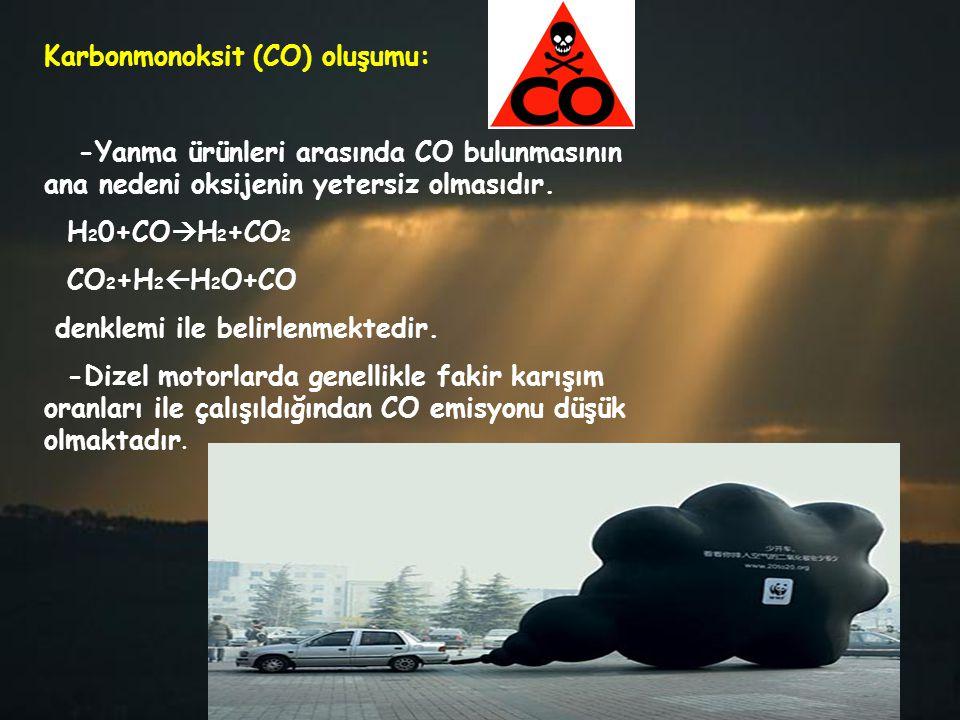 Karbonmonoksit (CO) oluşumu: -Yanma ürünleri arasında CO bulunmasının ana nedeni oksijenin yetersiz olmasıdır. H 2 0+CO  H 2 +CO 2 CO 2 +H 2  H 2 O+