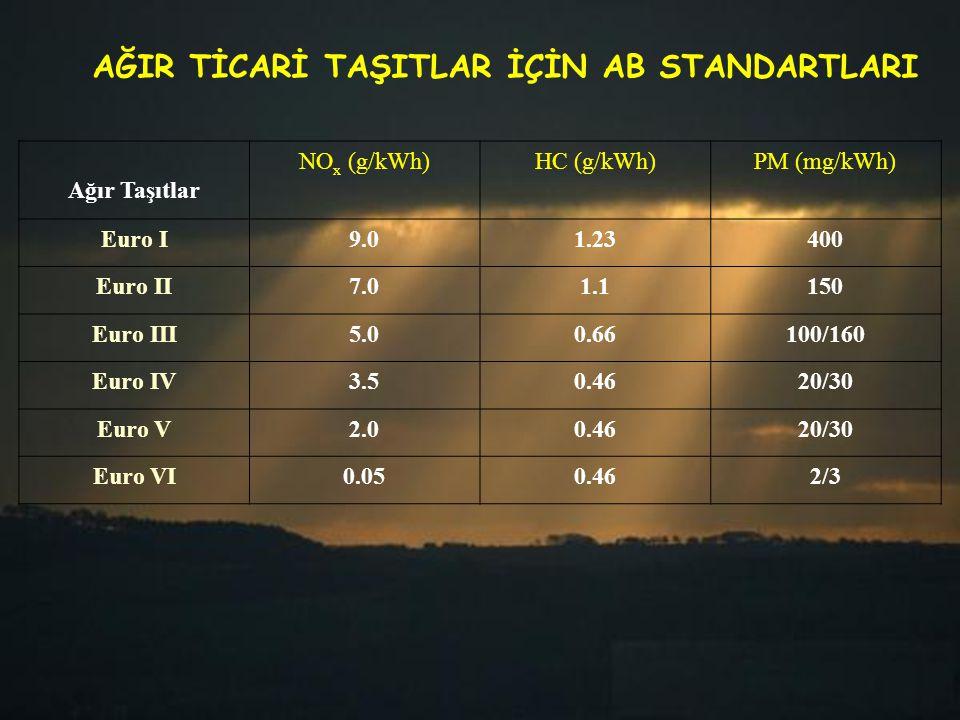 Ağır Taşıtlar NO x (g/kWh)HC (g/kWh)PM (mg/kWh) Euro I9.01.23400 Euro II7.01.1150 Euro III5.00.66100/160 Euro IV3.50.4620/30 Euro V2.00.4620/30 Euro V