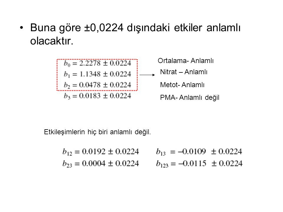 Buna göre ±0,0224 dışındaki etkiler anlamlı olacaktır. Nitrat – Anlamlı Metot- Anlamlı PMA- Anlamlı değil Ortalama- Anlamlı Etkileşimlerin hiç biri an