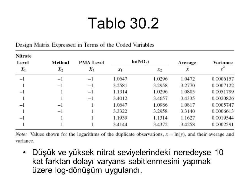 Tablo 30.2 Düşük ve yüksek nitrat seviyelerindeki neredeyse 10 kat farktan dolayı varyans sabitlenmesini yapmak üzere log-dönüşüm uygulandı.