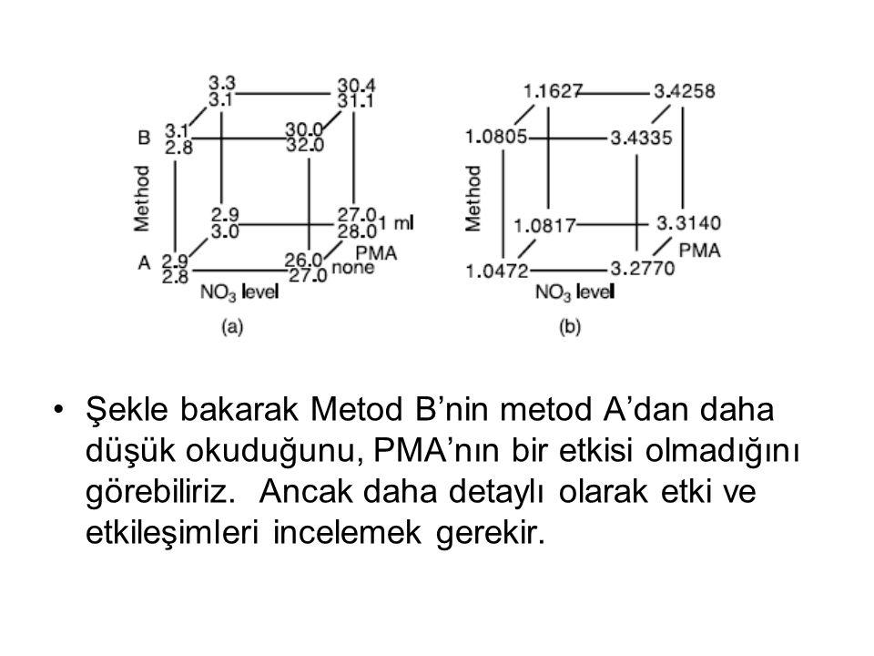 Şekle bakarak Metod B'nin metod A'dan daha düşük okuduğunu, PMA'nın bir etkisi olmadığını görebiliriz. Ancak daha detaylı olarak etki ve etkileşimleri