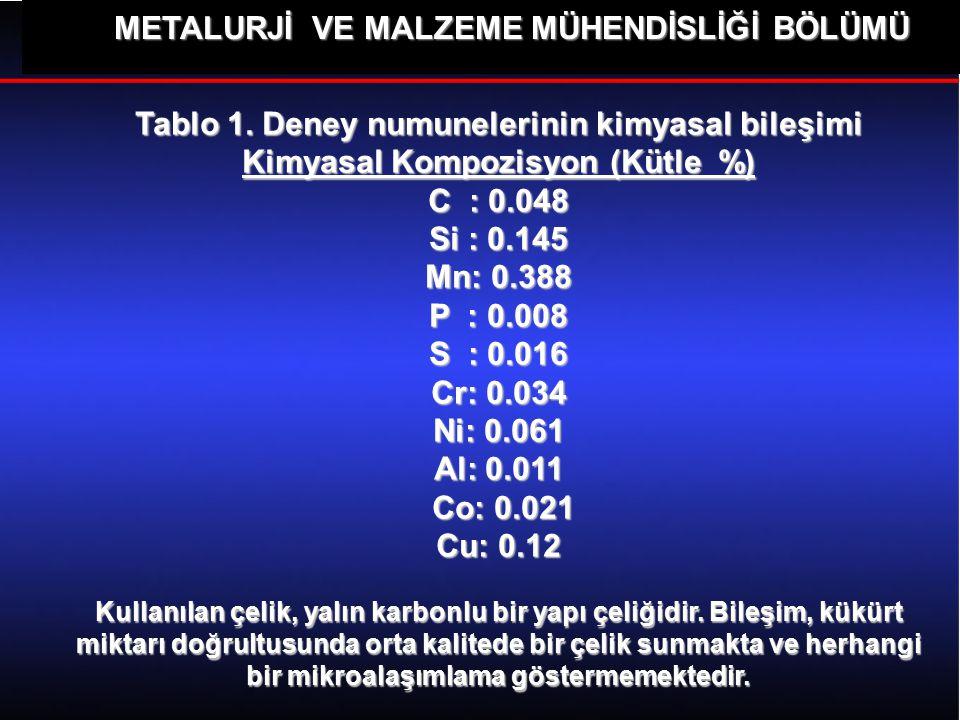 METALURJİ VE MALZEME MÜHENDİSLİĞİ BÖLÜMÜ İncelenen boru numunelerinin kimyasal bileşimi Tablo 1 de sunulmuştur. Tablo 1. Deney numunelerinin kimyasal