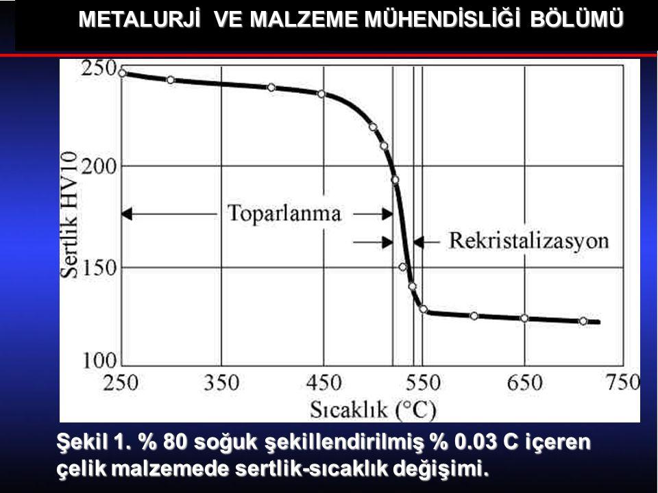 METALURJİ VE MALZEME MÜHENDİSLİĞİ BÖLÜMÜ Şekil 1. % 80 soğuk şekillendirilmiş % 0.03 C içeren çelik malzemede sertlik-sıcaklık değişimi.
