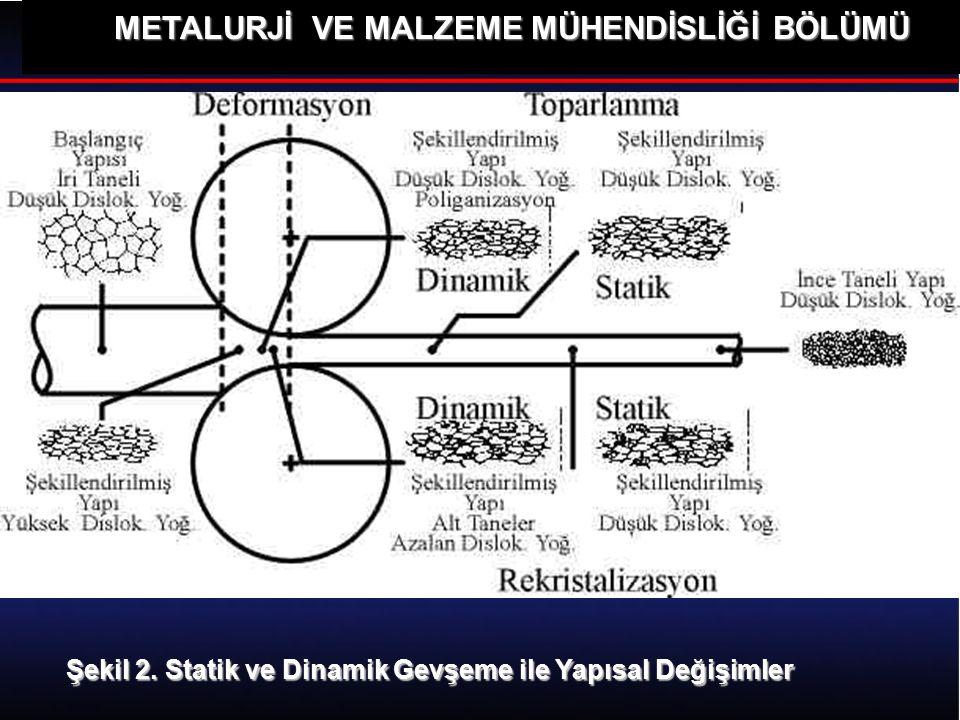 METALURJİ VE MALZEME MÜHENDİSLİĞİ BÖLÜMÜ Şekil 2. Statik ve Dinamik Gevşeme ile Yapısal Değişimler