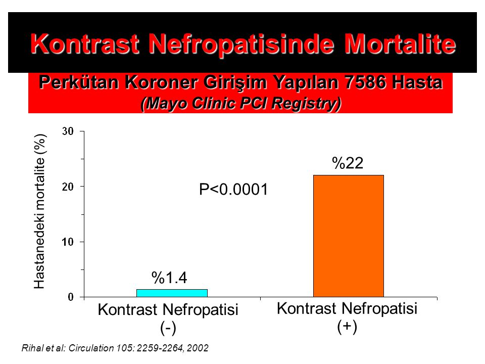 Rihal et al: Circulation 105: 2259-2264, 2002 Hastanedeki mortalite (%) Kontrast Nefropatisi (-) Perkütan Koroner Girişim Yapılan 7586 Hasta (Mayo Cli
