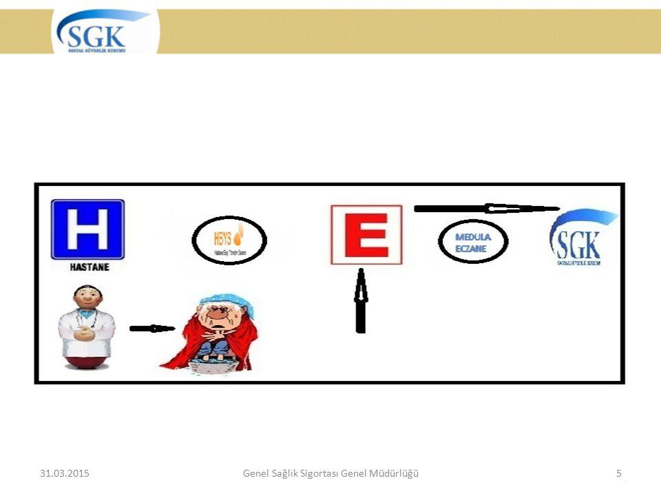 31.03.2015Genel Sağlık Sigortası Genel Müdürlüğü5