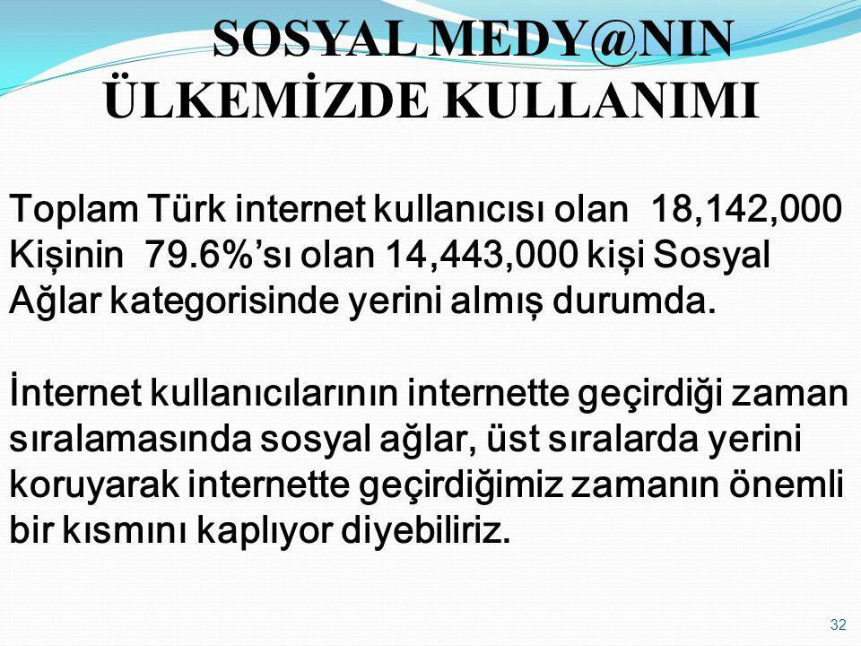 32 SOSYAL MEDY@NIN ÜLKEMİZDE KULLANIMI Toplam Türk internet kullanıcısı olan 18,142,000 Kişinin 79.6%'sı olan 14,443,000 kişi Sosyal Ağlar kategorisin