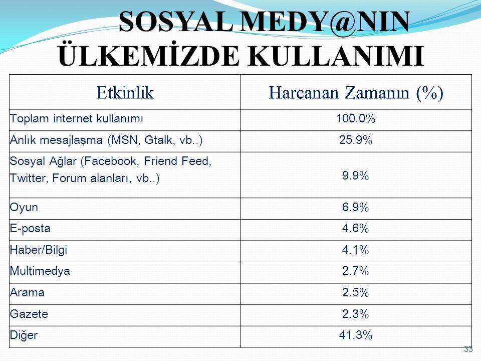 EtkinlikHarcanan Zamanın (%) Toplam internet kullanımı100.0% Anlık mesajlaşma (MSN, Gtalk, vb..)25.9% Sosyal Ağlar (Facebook, Friend Feed, Twitter, Fo