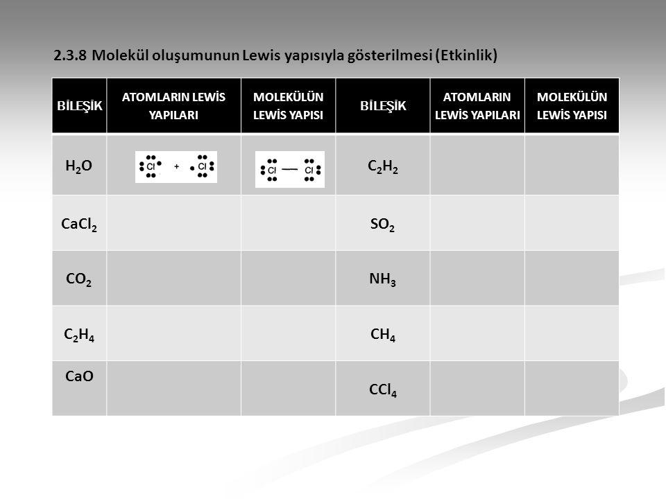 BİLEŞİK ATOMLARIN LEWİS YAPILARI MOLEKÜLÜN LEWİS YAPISI BİLEŞİK ATOMLARIN LEWİS YAPILARI MOLEKÜLÜN LEWİS YAPISI H2OH2OC2H2C2H2 CaCl 2 SO 2 CO 2 NH 3 C2H4C2H4 CH 4 CaO CCl 4 2.3.8 Molekül oluşumunun Lewis yapısıyla gösterilmesi (Etkinlik)