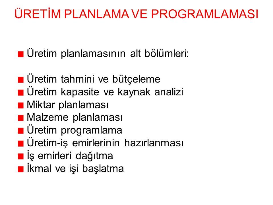 Üretim planlamasının alt bölümleri: Üretim tahmini ve bütçeleme Üretim kapasite ve kaynak analizi Miktar planlaması Malzeme planlaması Üretim programl