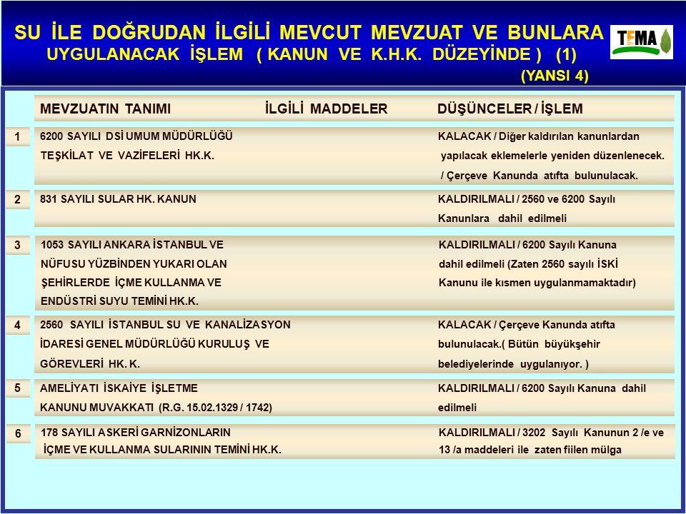MEVZUATIN TANIMI İLGİLİ MADDELER DÜŞÜNCELER / İŞLEM 831 SAYILI SULAR HK. KANUN KALDIRILMALI / 2560 ve 6200 Sayılı Kanunlara dahil edilmeli 2 1053 SAYI