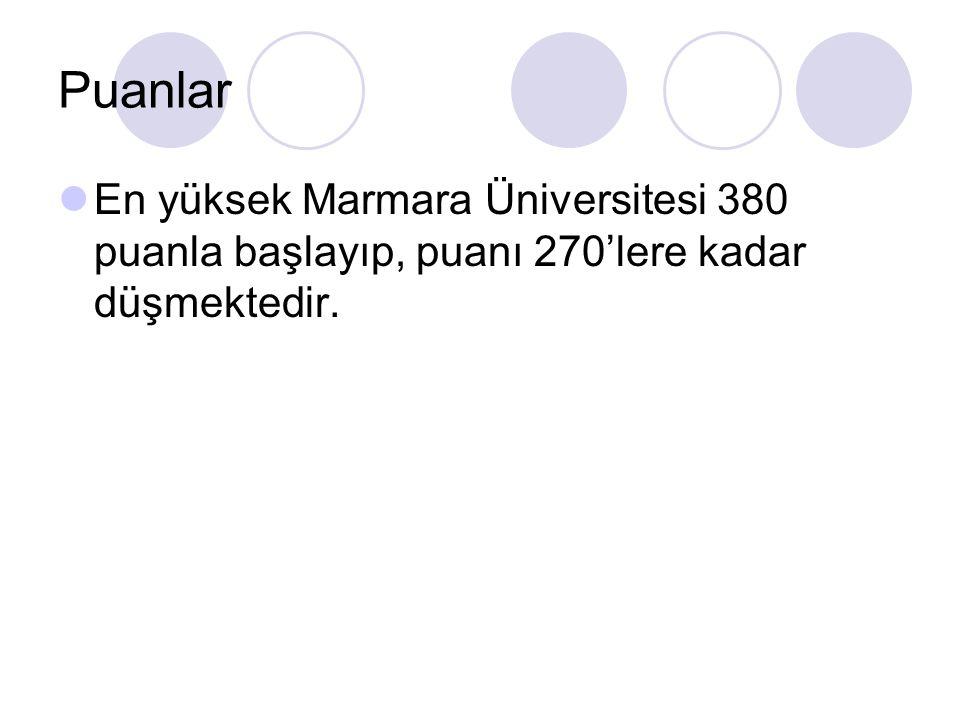 Puanlar En yüksek Marmara Üniversitesi 380 puanla başlayıp, puanı 270'lere kadar düşmektedir.