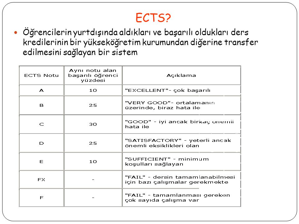 ECTS.
